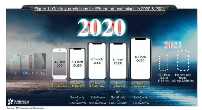 iPhone 9 mới là tên gọi của chiếc iPhone giá rẻ ra mắt vào năm sau, chứ không phải là iPhone SE 2 - Ảnh 1.