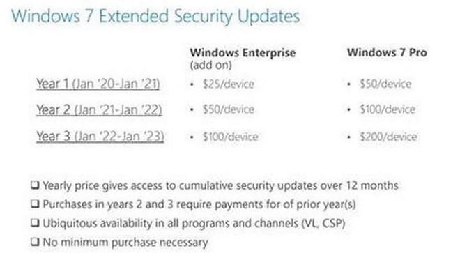 Năm sau nếu vẫn muốn nhận cập nhật bảo mật trên Windows 7, bạn sẽ phải trả ít nhất 50 USD/thiết bị - Ảnh 2.