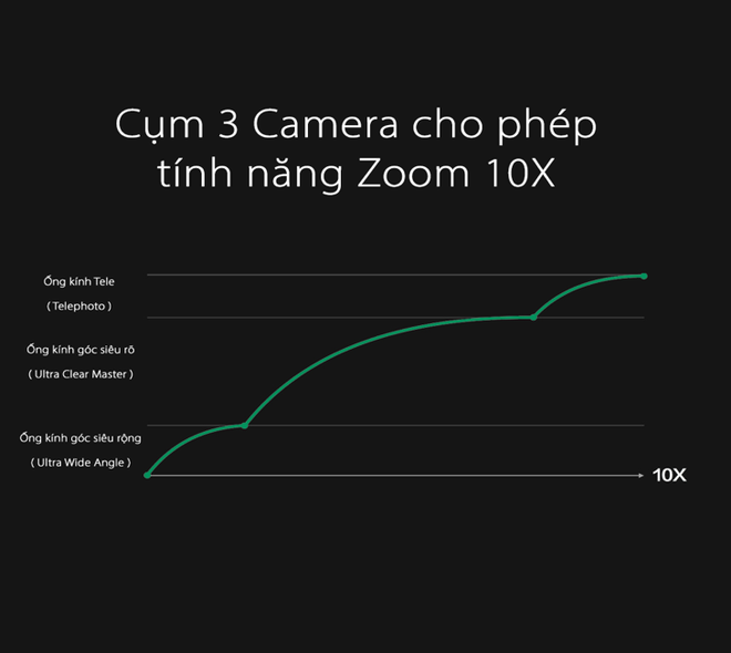 Oppo xác nhận ra mắt công nghệ zoom 10X trên smartphone - Ảnh 1.