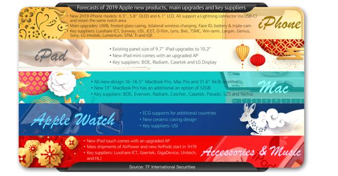 Apple sẽ ra mắt MacBook Pro 16 inch thiết kế hoàn toàn mới, màn hình 31 inch độ phân giải 6K, 2 chiếc iPad Pro và loạt thiết bị mới trong năm 2019 - Ảnh 2.