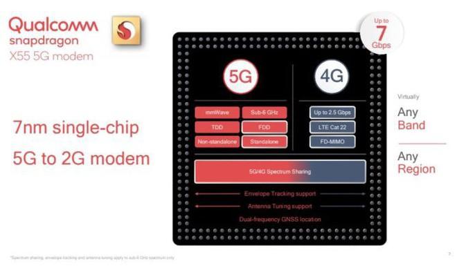 Modem X55 mới của Qualcomm sẽ giúp điện thoại 5G mỏng hơn và phổ biến rộng rãi hơn vào năm 2020 - Ảnh 1.