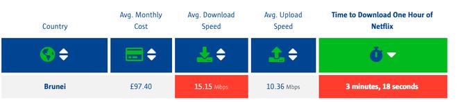 Singapore là quốc gia có tốc độ Internet nhanh nhất Thế giới - Ảnh 3.