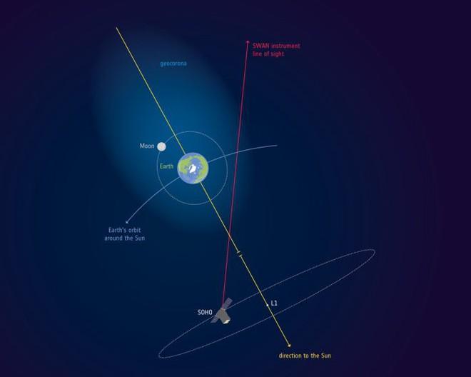 Khám phá mới: Tầng khí quyển của Trái Đất trùm lấy cả Mặt Trăng - Ảnh 2.