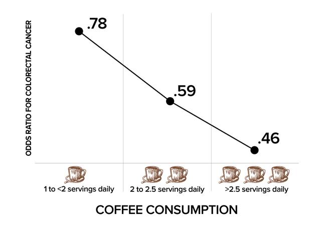 Lợi ích và tác hại của cà phê, tổng hợp từ những nghiên cứu mới nhất - Ảnh 4.