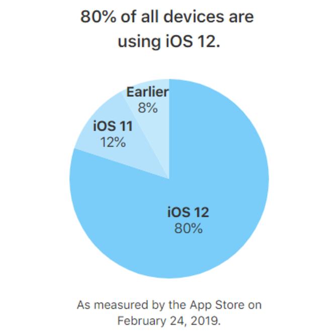 Apple cho biết 80% thiết bị chạy iOS đã cài đặt iOS 12 - Ảnh 2.