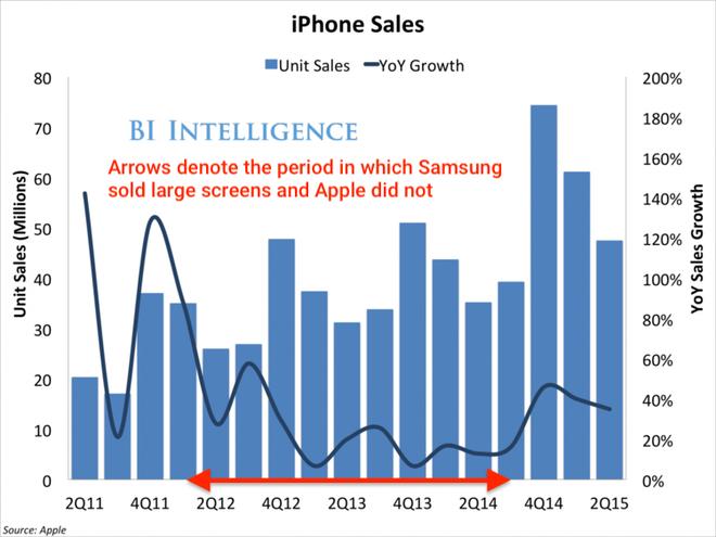 Biểu đồ chứng minh Goldman Sachs đã đúng: smartphone màn hình gập thực sự là mối đe dọa với iPhone - Ảnh 3.