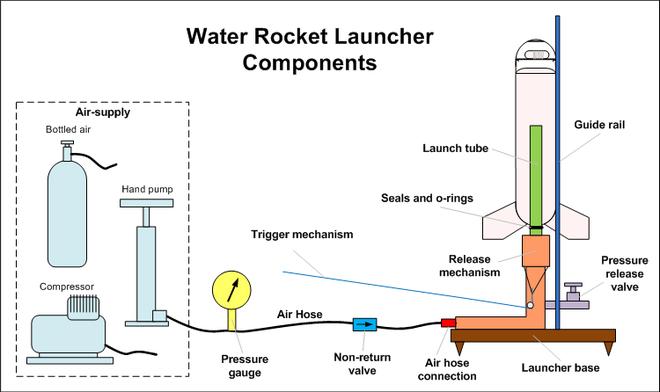 Hi hữu: Bố giúp con chế tạo tên lửa để phục vụ học tập nhưng lại khiến cả trường sơ tán vì nghi bị khủng bố - Ảnh 1.