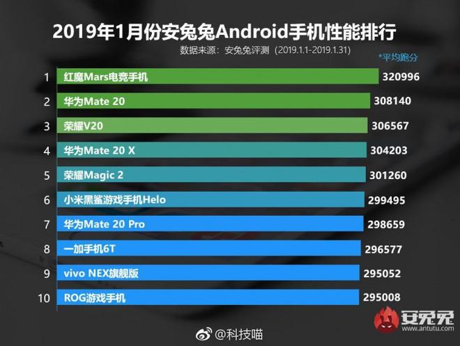 Danh sách 10 thiết bị Android mạnh nhất Tháng 1/2019 của AnTuTu: Nubia Red Magic Mars đứng đầu, tiếp theo là Huawei Mate 20 - Ảnh 1.