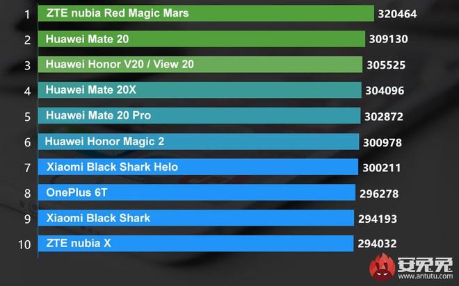 Danh sách 10 thiết bị Android mạnh nhất Tháng 1/2019 của AnTuTu: Nubia Red Magic Mars đứng đầu, tiếp theo là Huawei Mate 20 - Ảnh 2.