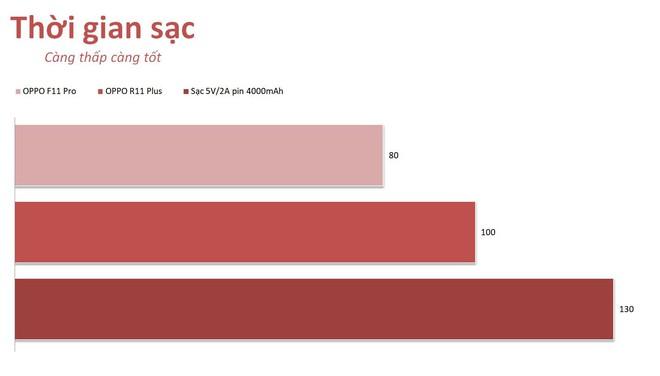 Thử nghiệm sạc nhanh VOOC 3.0 hoàn toàn mới trên OPPO F11 Pro: nhanh hơn thế hệ cũ 20 phút, không nóng máy - Ảnh 6.