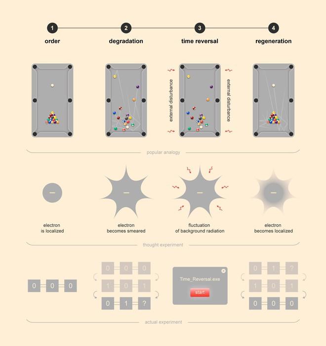 Các nhà khoa học vừa quay ngược thời gian thành công bằng máy tính lượng tử - Ảnh 3.