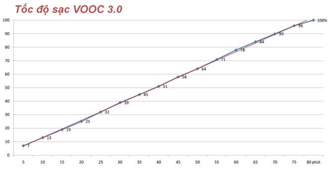 Thử nghiệm sạc nhanh VOOC 3.0 hoàn toàn mới trên OPPO F11 Pro: nhanh hơn thế hệ cũ 20 phút, không nóng máy - Ảnh 7.