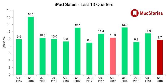 Vì sao Apple phải đợi 4, 5 năm mới hồi sinh iPad Air và iPad Mini? - Ảnh 1.