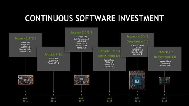 NVIDIA tung ra máy tính AI mới có tên Jetson Nano, giá chỉ 99 USD, nhanh hơn và mạnh hơn Raspberry Pi - Ảnh 5.