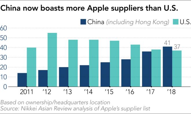 Apple ngày càng phụ thuộc vào Trung Quốc, hơn cả Mỹ và Nhật Bản - Ảnh 2.