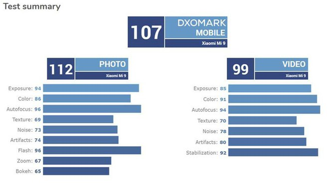 Cách chấm còn nhiều lỗ hổng của DxOMark là lý do vì sao camera Xiaomi Mi 9 lại có thể được điểm cao đến vậy - Ảnh 2.