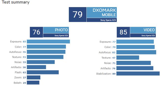 DxOMark chấm điểm camera Sony Xperia XZ3: Thua cả XZ Premium ra mắt năm 2017 - Ảnh 1.