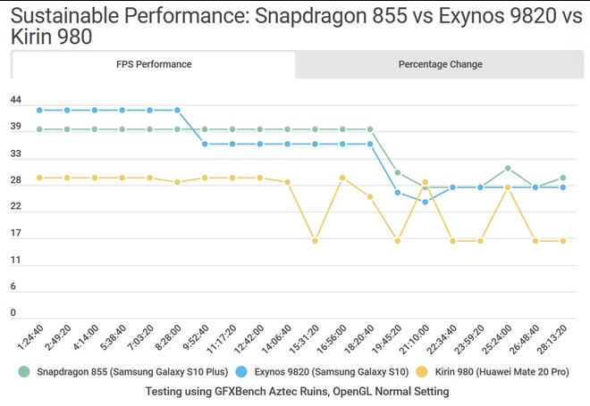 So sánh chi tiết Galaxy S10 dùng Snapdragon và Exynos: Đâu là phiên bản thích hợp với game thủ? - Ảnh 5.