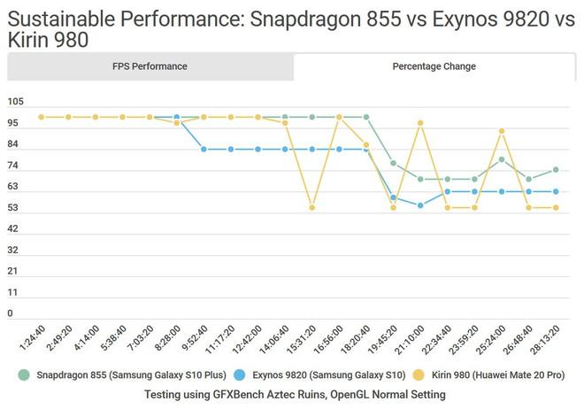 So sánh chi tiết Galaxy S10 dùng Snapdragon và Exynos: Đâu là phiên bản thích hợp với game thủ? - Ảnh 6.