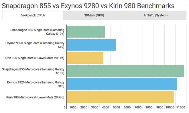 So sánh chi tiết Galaxy S10 dùng Snapdragon và Exynos: Đâu là phiên bản thích hợp với game thủ? - Ảnh 2.