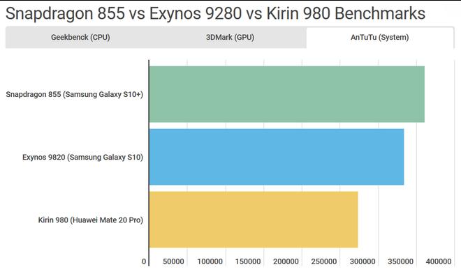 So sánh chi tiết Galaxy S10 dùng Snapdragon và Exynos: Đâu là phiên bản thích hợp với game thủ? - Ảnh 4.