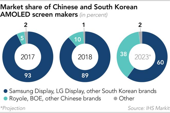 Startup Trung Quốc này đã qua mặt điện thoại màn hình gập của Samsung và Huawei như thế nào - Ảnh 5.