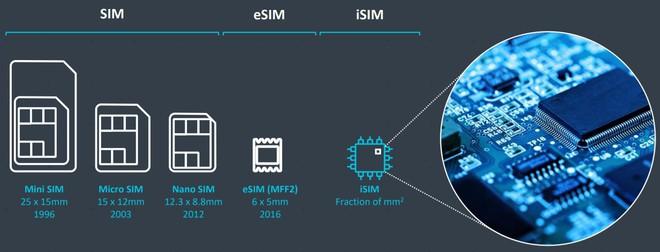 Đừng nhầm với eSIM, vì đây là iSIM - Bước tiến hóa tiếp theo của công nghệ viễn thông - Ảnh 2.