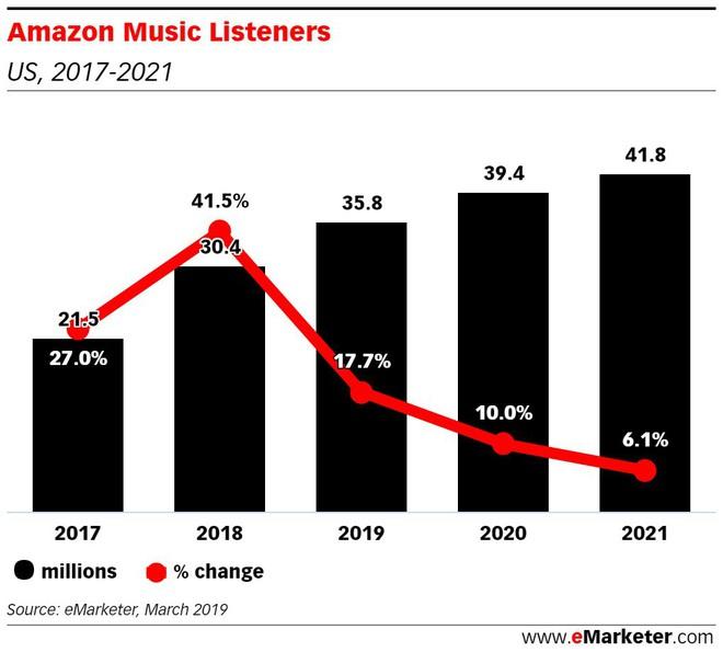 Amazon Music sẽ vượt mặt Spotify và Apple Music, gã khổng lồ TMĐT cũng muốn hướng đến dịch vụ - Ảnh 2.