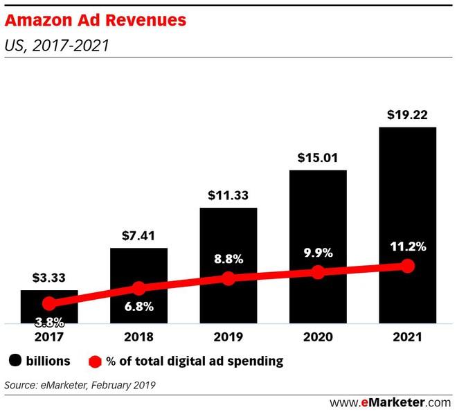 Amazon Music sẽ vượt mặt Spotify và Apple Music, gã khổng lồ TMĐT cũng muốn hướng đến dịch vụ - Ảnh 3.