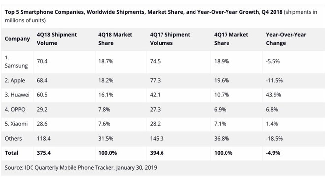 """Các nhà phân tích không ấn tượng với """"chiều sâu"""" của các dịch vụ mới của Apple; doanh số iPhone thấp cũng nằm trong dự đoán - Ảnh 3."""