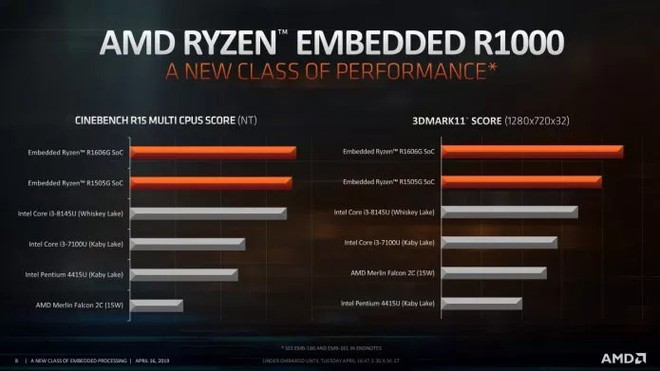AMD ra mắt những vi xử lý nhúng Ryzen Embedded R1000 hai nhân - Ảnh 2.