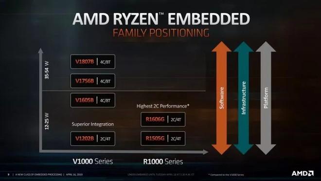 AMD ra mắt những vi xử lý nhúng Ryzen Embedded R1000 hai nhân - Ảnh 1.