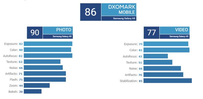 DxOMark đánh giá Galaxy A9 4 camera sau, nhỉnh hơn iPhone 7 nhưng kém iPhone 7 Plus - Ảnh 3.