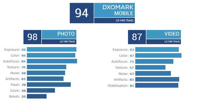 DxOMark đính chính lại điểm camera của LG V40 ThinQ, tăng từ 93 lên 94 điểm - Ảnh 2.