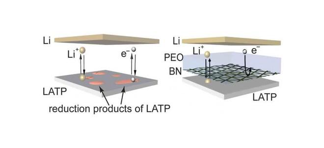 Pin thể rắn, hậu duệ thay thế hoàn toàn pin Li-ion, có được bước tiến quan trọng để ứng dụng vào smartphone - Ảnh 4.