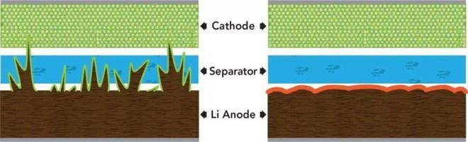 Pin thể rắn, hậu duệ thay thế hoàn toàn pin Li-ion, có được bước tiến quan trọng để ứng dụng vào smartphone - Ảnh 3.