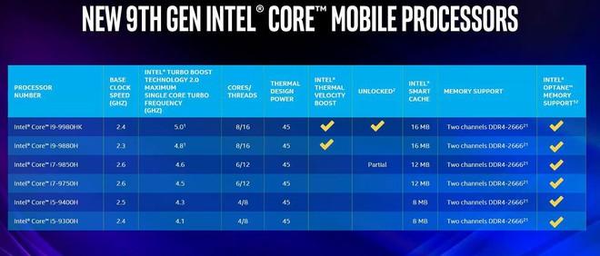 Intel ra mắt Core i9-9980HK: Bộ vi xử lý mạnh nhất dành cho laptop, xung nhịp 5GHz, 8 lõi - 16 luồng - Ảnh 1.