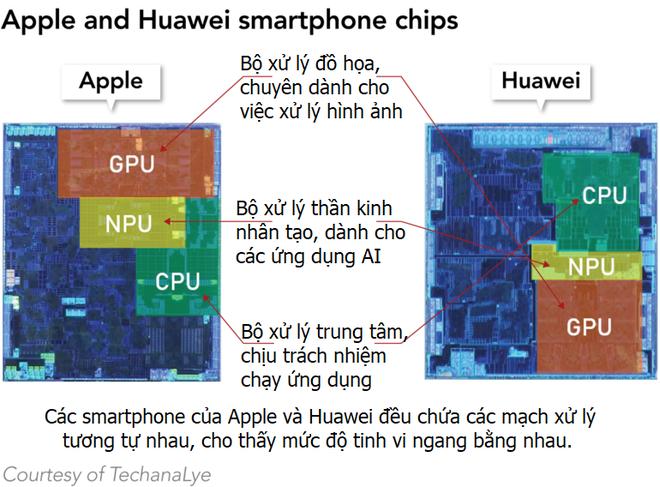 Nhiều chuyên gia phân tích hàng đầu cho rằng trình độ thiết kế chip của Huawei đã gần ngang ngửa với Apple - Ảnh 2.