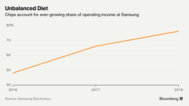 Lợi nhuận của Samsung xuống thấp kỷ lục, đành phải trông chờ vào mảng chip trong nửa sau năm 2019? - Ảnh 1.