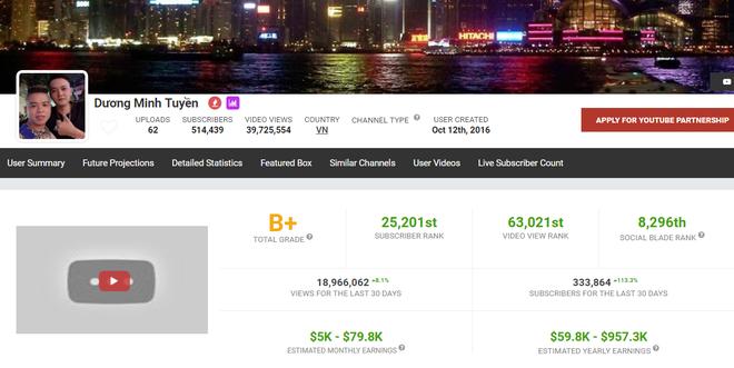 Sau Khá Bảnh, kênh Youtube kiếm 180 triệu/tháng của Dương Minh Tuyền chính thức bay màu - Ảnh 2.