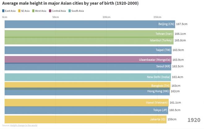 Từ thế hệ 2X tới 10X: Người dân cả Châu Á đang ngày càng cao dần lên - Ảnh 4.