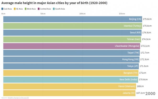 Từ thế hệ 2X tới 10X: Người dân cả Châu Á đang ngày càng cao dần lên - Ảnh 5.