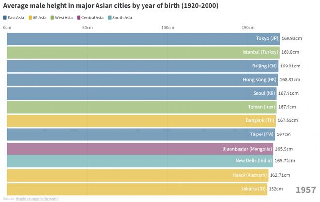 Từ thế hệ 2X tới 10X: Người dân cả Châu Á đang ngày càng cao dần lên - Ảnh 2.