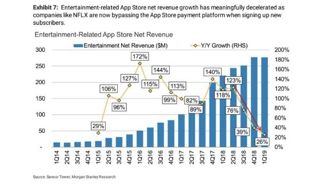 Bằng chứng cho thấy Netflix tác động đến tăng trưởng doanh thu của App Store lớn như thế nào - Ảnh 2.