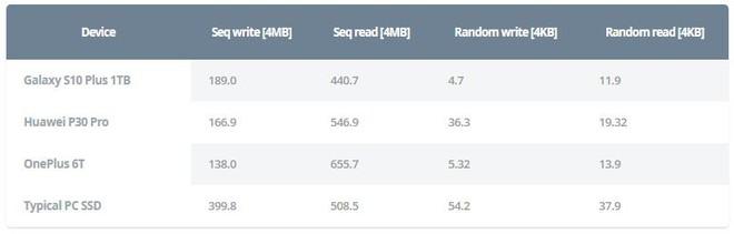12GB RAM với 1TB ROM trên Galaxy S10+ bản cao cấp nhất có cần thiết lắm không? - Ảnh 5.