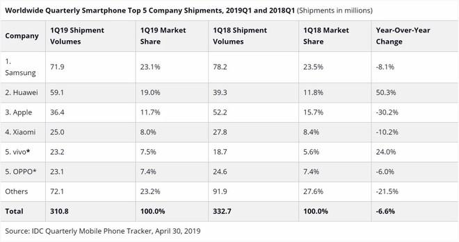 IDC: Doanh số smartphone toàn cầu giảm 6,6% trong Quý 1/2019, Huawei một lần nữa qua mặt Apple - Ảnh 2.