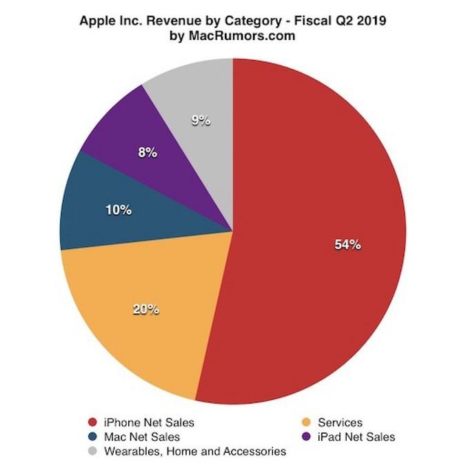 Apple Q2/2019: doanh thu 58 tỷ USD vượt kỳ vọng, iPhone suy yếu nhưng iPad, AirPods và dịch vụ đều tăng mạnh - Ảnh 2.