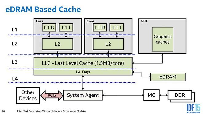 Để tăng tốc độ xử lý, tại sao CPU và RAM máy tính không được đóng gói chung với nhau? - Ảnh 4.