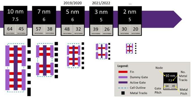 TSMC sẽ sản xuất hàng loạt chip 5nm vào năm 2020, đã bắt đầu phát triển tiến trình 5nm+ - Ảnh 1.