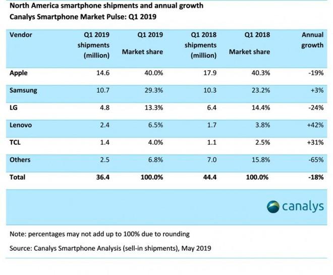 Thị phần của Samsung tăng mạnh bất chấp thị trường smartphone Bắc Mỹ đạt mức thấp nhất trong 5 năm - Ảnh 1.